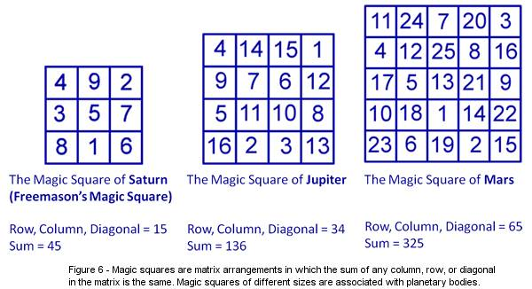 Space came first then time in the ancient number square point of view