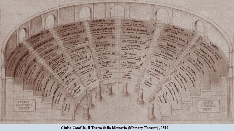 Giulio Camillo Memory Theater