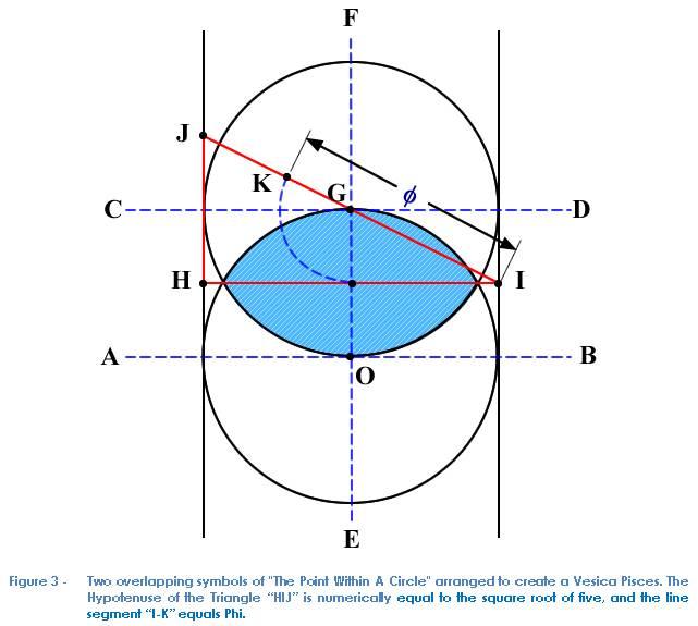 Point Within A Circle Freemasonry
