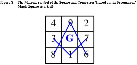 how to create a sigil with magic squares